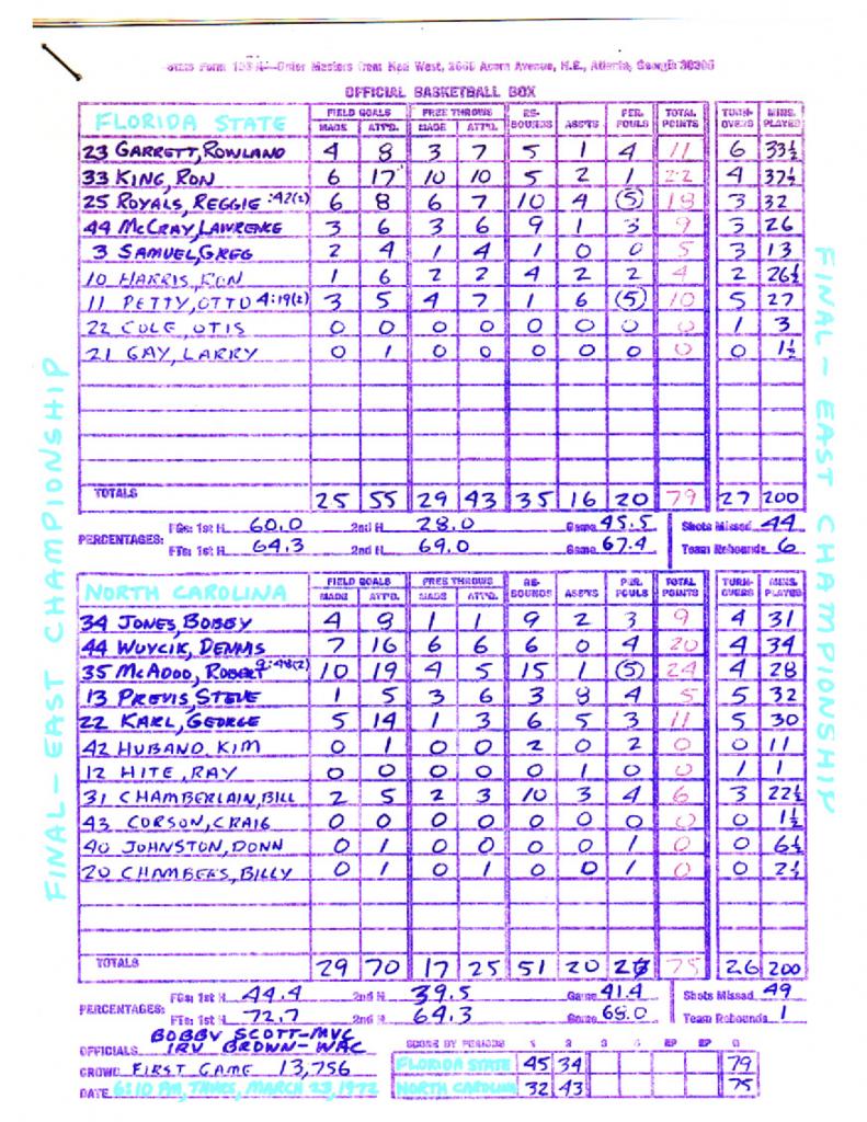 High School Basketball Stats Sheet
